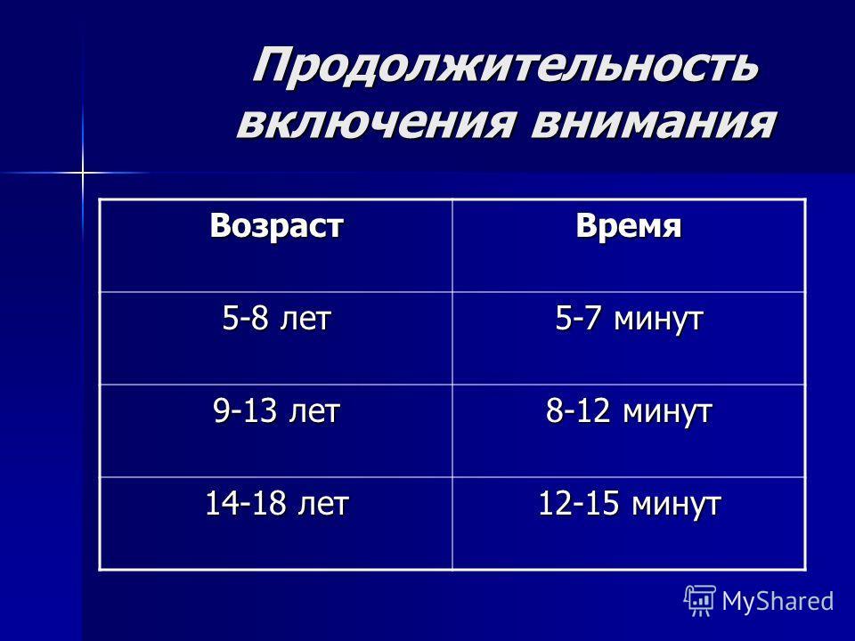 Продолжительность включения внимания Возраст Время 5-8 лет 5-7 минут 9-13 лет 8-12 минут 14-18 лет 12-15 минут