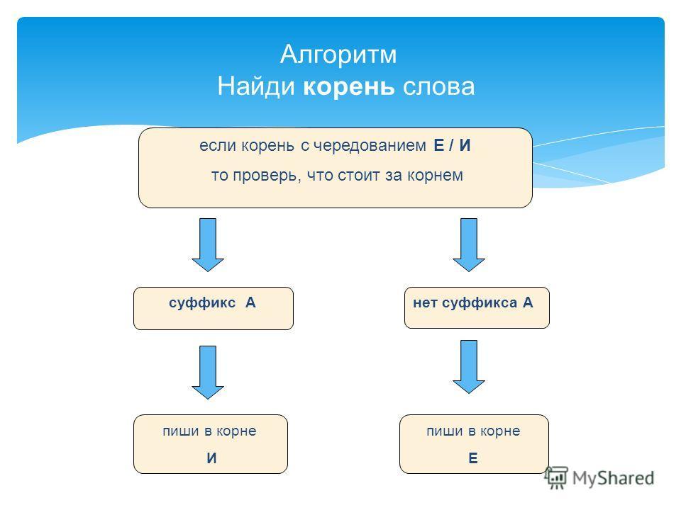 Алгоритм Найди корень слова если корень с чередованием Е / И то проверь, что стоит за корнем суффикс А нет суффикса А пиши в корне И пиши в корне Е