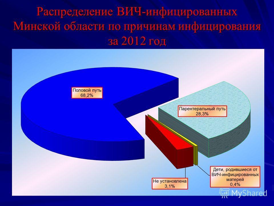 Распределение ВИЧ-инфицированных Минской области по причинам инфицирования за 2012 год