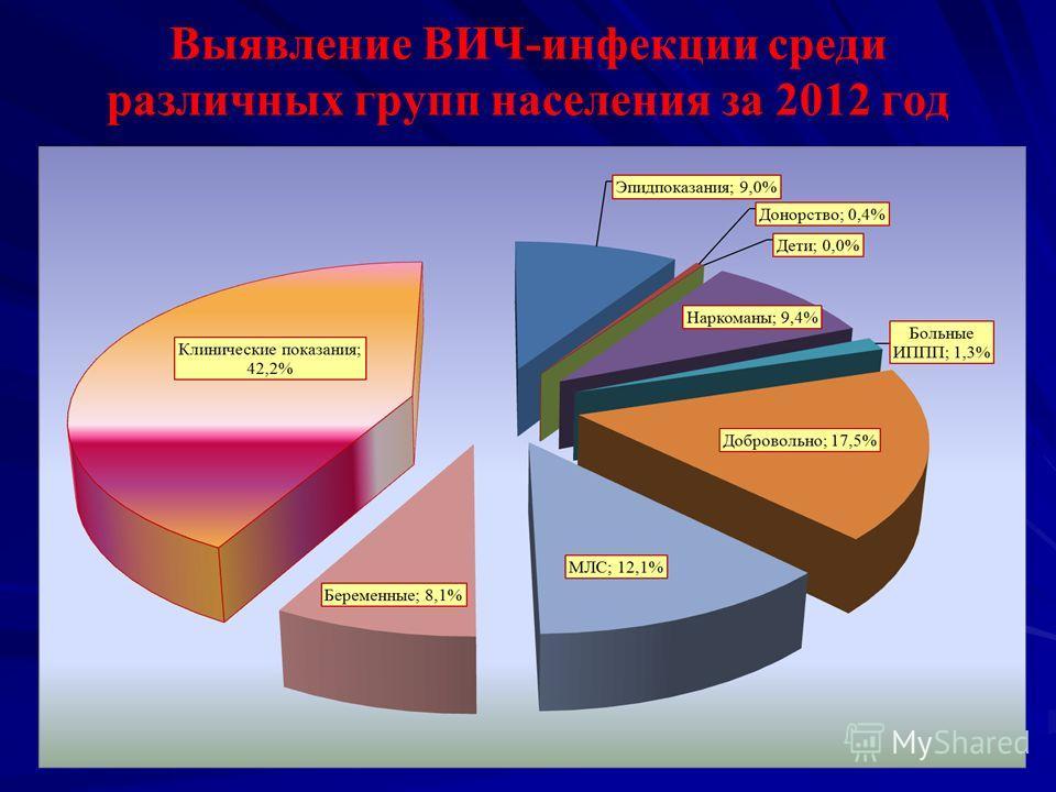 Выявление ВИЧ-инфекции среди различных групп населения за 2012 год