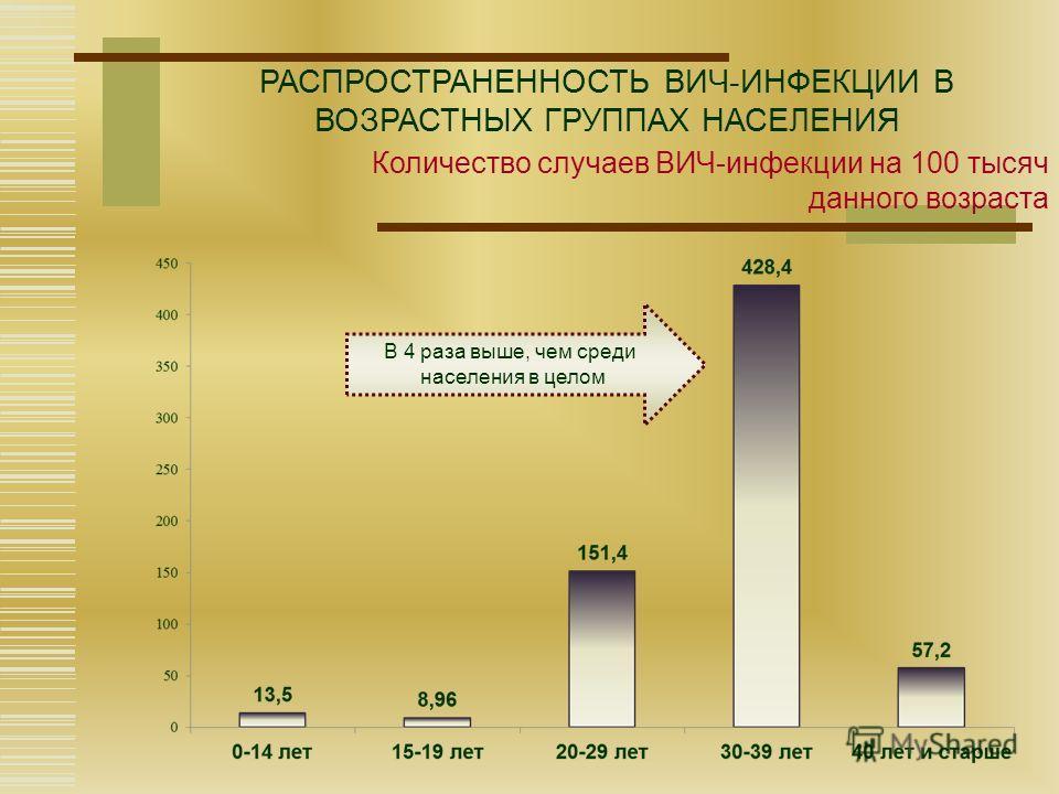 РАСПРОСТРАНЕННОСТЬ ВИЧ-ИНФЕКЦИИ В ВОЗРАСТНЫХ ГРУППАХ НАСЕЛЕНИЯ Количество случаев ВИЧ-инфекции на 100 тысяч данного возраста В 4 раза выше, чем среди населения в целом