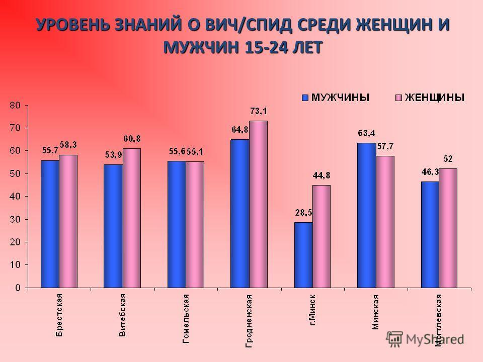 УРОВЕНЬ ЗНАНИЙ О ВИЧ/СПИД СРЕДИ ЖЕНЩИН И МУЖЧИН 15-24 ЛЕТ
