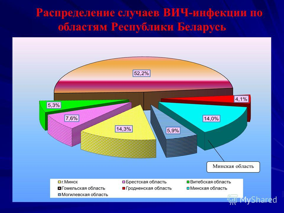 Распределение случаев ВИЧ-инфекции по областям Республики Беларусь