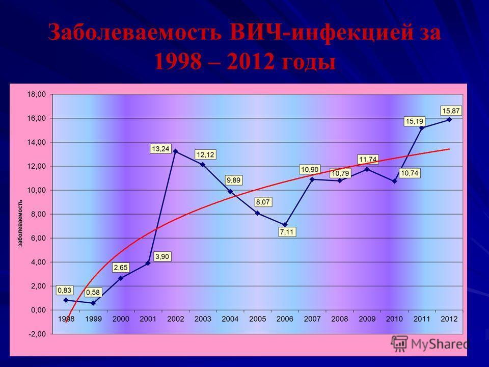 Заболеваемость ВИЧ-инфекцией за 1998 – 2012 годы