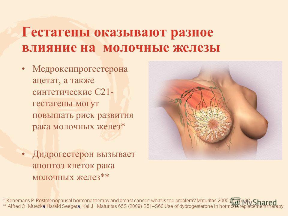 Гестагены оказывают разное влияние на молочные железы Медроксипрогестерона ацетат, а также синтетические С21- гестагены могут повышать риск развития рака молочных желез* Дидрогестерон вызывает апоптоз клеток рака молочных желез** * Kenemans P. Postme