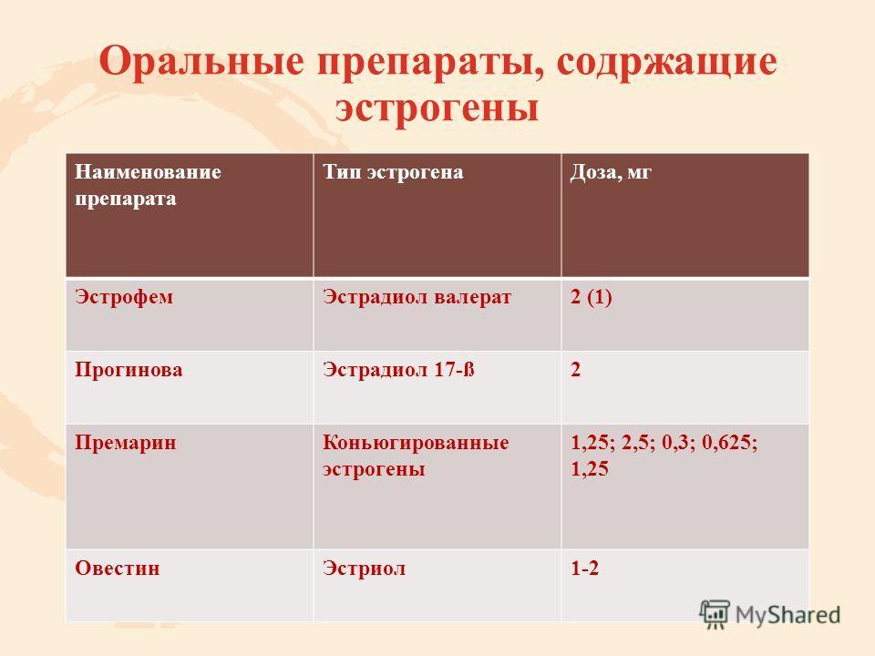 Оральные препараты, содржащие эстрогены Наименование препарата Тип эстрогена Доза, мг Эстрофем Эстрадиол валерат 2 (1) Прогинова Эстрадиол 17-ß2 Премарин Коньюгированные эстрогены 1,25; 2,5; 0,3; 0,625; 1,25 Овестин Эстриол 1-2