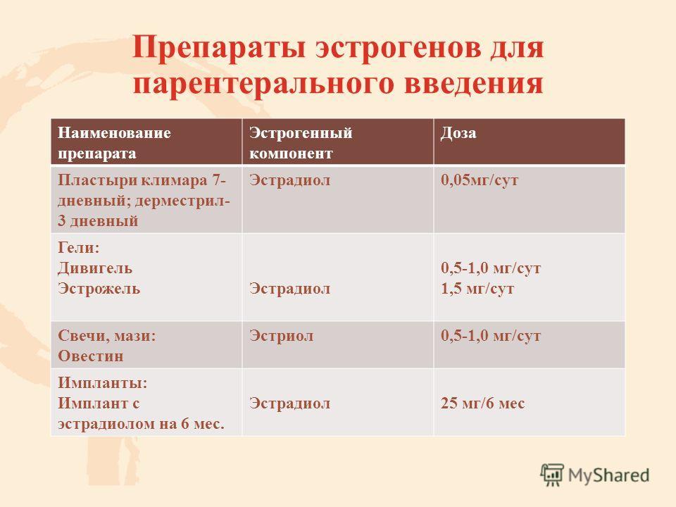 Препараты эстрогенов для парентерального введения Наименование препарата Эстрогенный компонент Доза Пластыри климара 7- дневный; дерместрил- 3 дневный Эстрадиол 0,05 мг/сут Гели: Дивигель Эстрожель Эстрадиол 0,5-1,0 мг/сут 1,5 мг/сут Свечи, мази: Ове