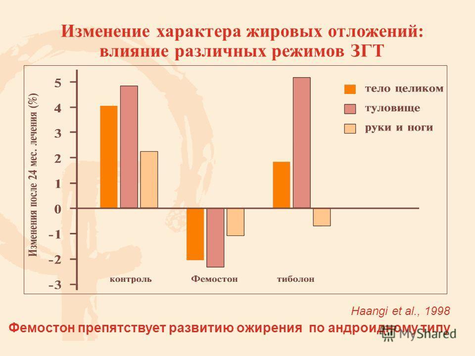 Изменение характера жировых отложений: влияние различных режимов ЗГТ Фемостон препятствует развитию ожирения по андроидному типу Наangi et al., 1998