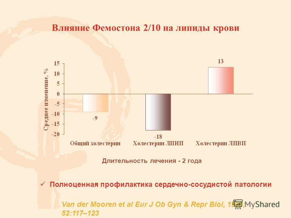 Влияние Фемостона 2/10 на липиды крови Длительность лечения - 2 года Полноценная профилактика сердечно-сосудистой патологии Van der Mooren et al Eur J Ob Gyn & Repr Biol, 1993; 52:117–123