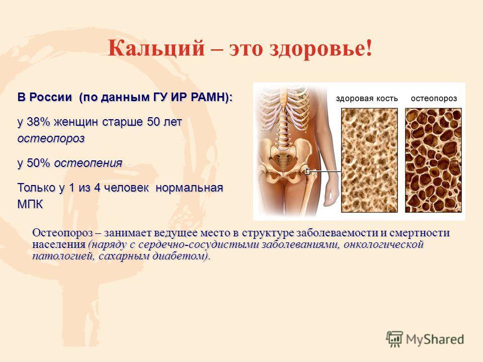 Кальций – это здоровье! Остеопороз – занимает ведущее место в структуре заболеваемости и смертности населения (наряду с сердечно-сосудистыми заболеваниями, онкологической патологией, сахарным диабетом). В России (по данным ГУ ИР РАМН): у 38% женщин с