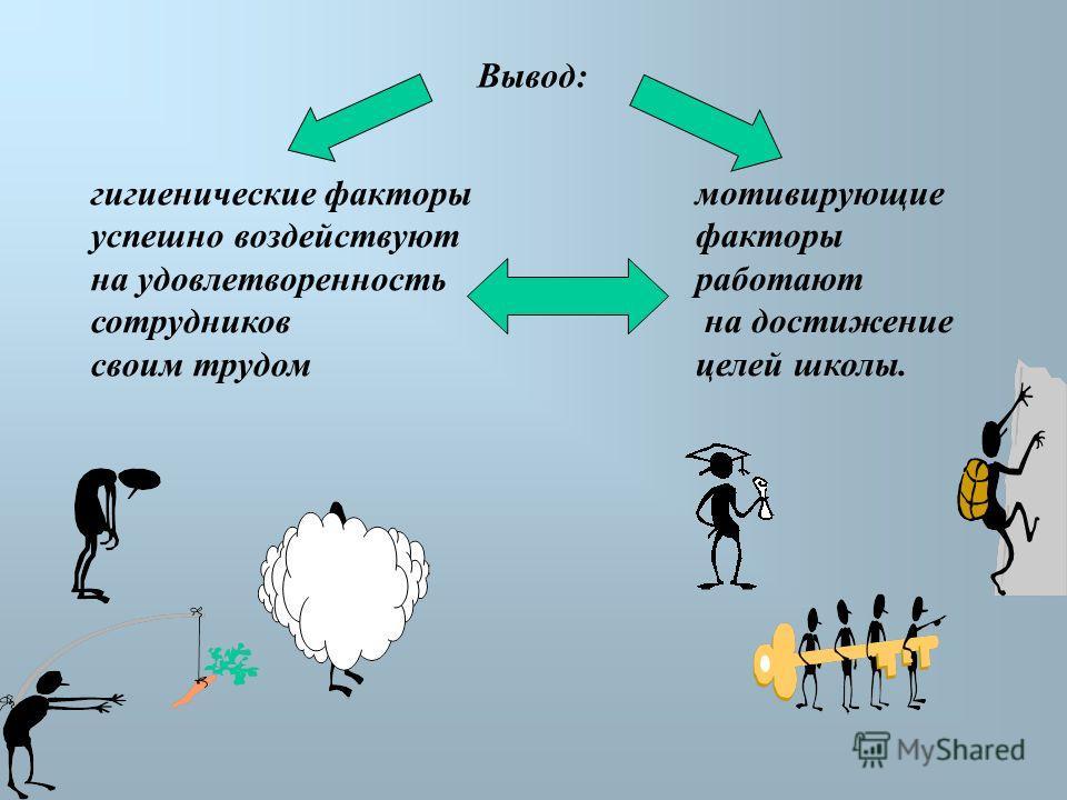 Вывод: мотивирующие факторы работают на достижение целей школы. гигиенические факторы успешно воздействуют на удовлетворенность сотрудников своим трудом