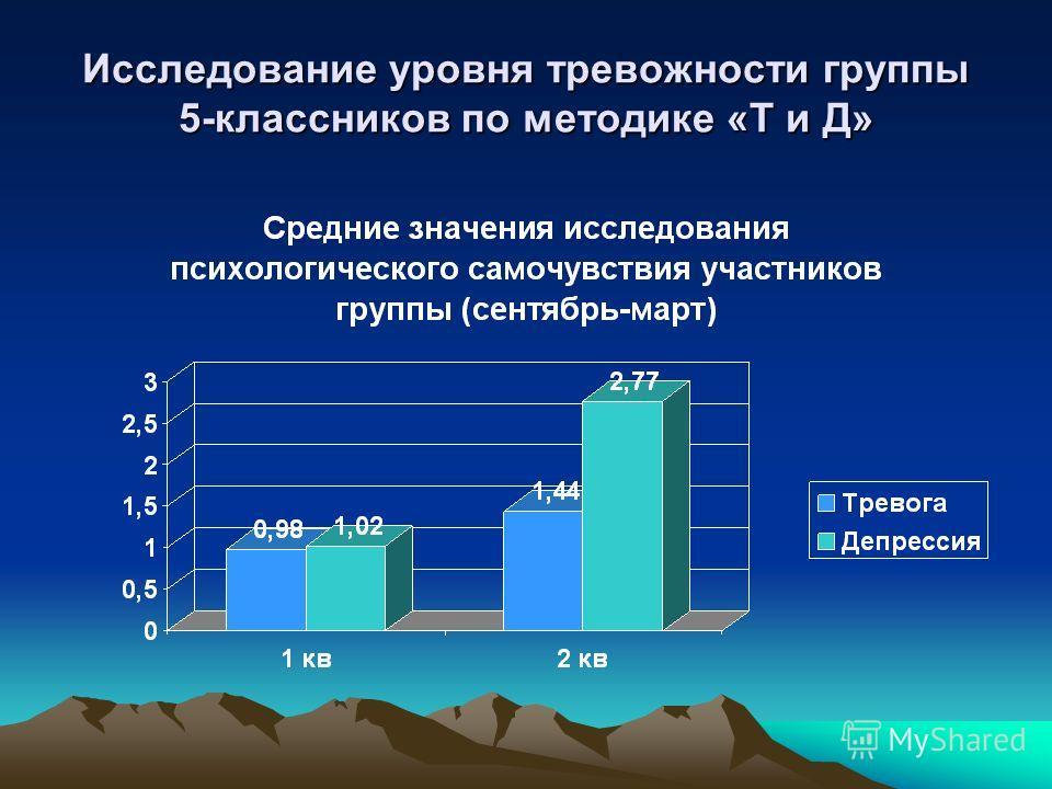 Исследование уровня тревожности группы 5-классников по методике «Т и Д»