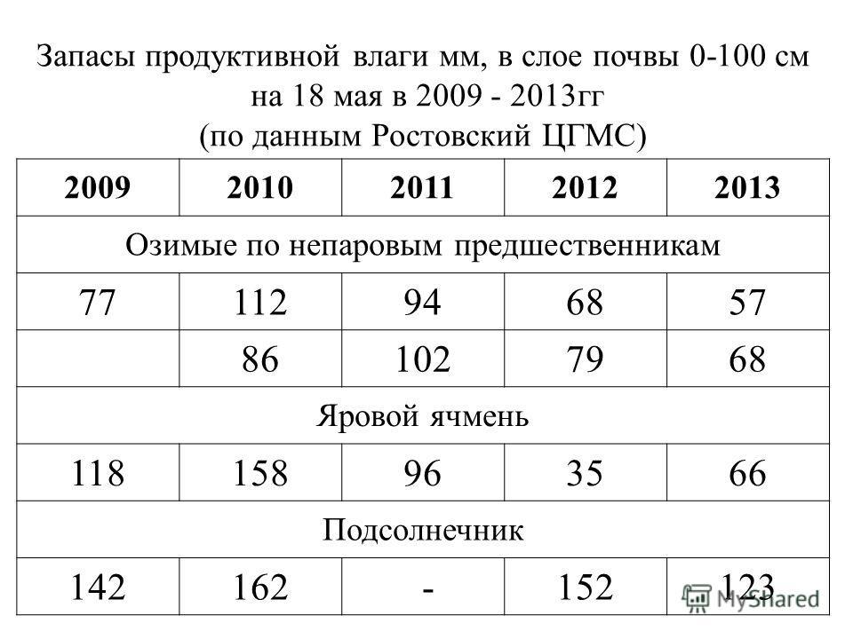 Запасы продуктивной влаги мм, в слое почвы 0-100 см на 18 мая в 2009 - 2013 гг (по данным Ростовский ЦГМС) 20092010201120122013 Озимые по непаровым предшественникам 77112946857 861027968 Яровой ячмень 118158963566 Подсолнечник 142162 -152123