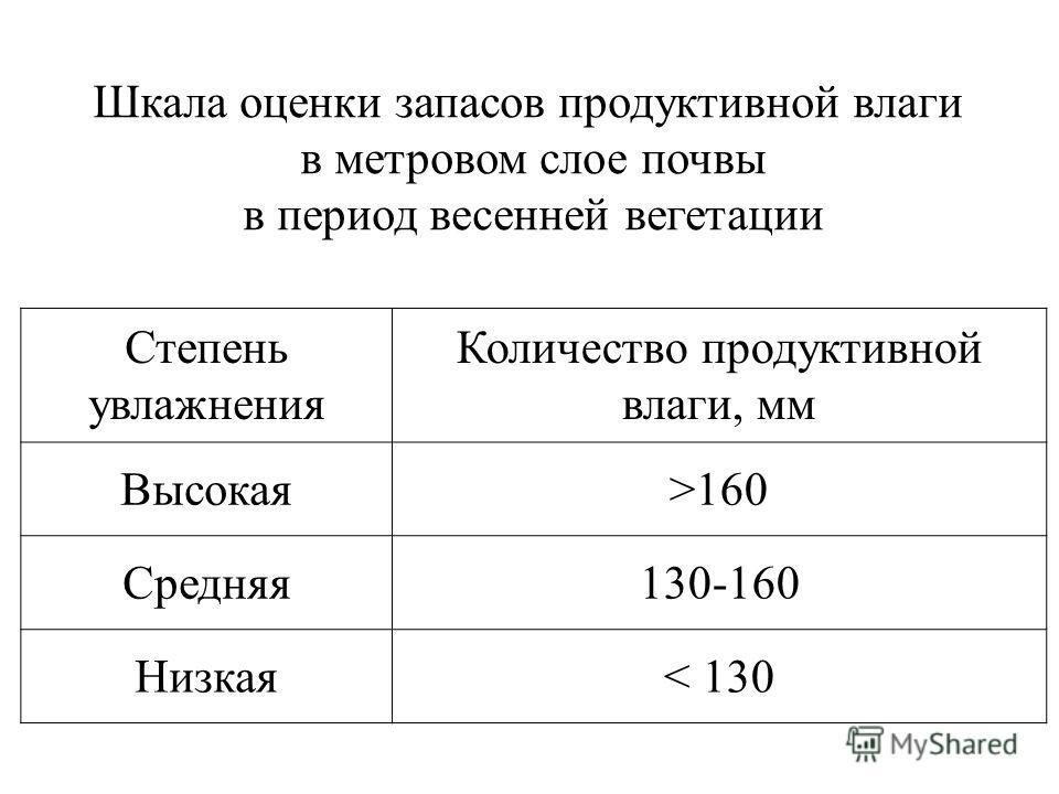Шкала оценки запасов продуктивной влаги в метровом слое почвы в период весенней вегетации Степень увлажнения Количество продуктивной влаги, мм Высокая>160 Средняя 130-160 Низкая< 130