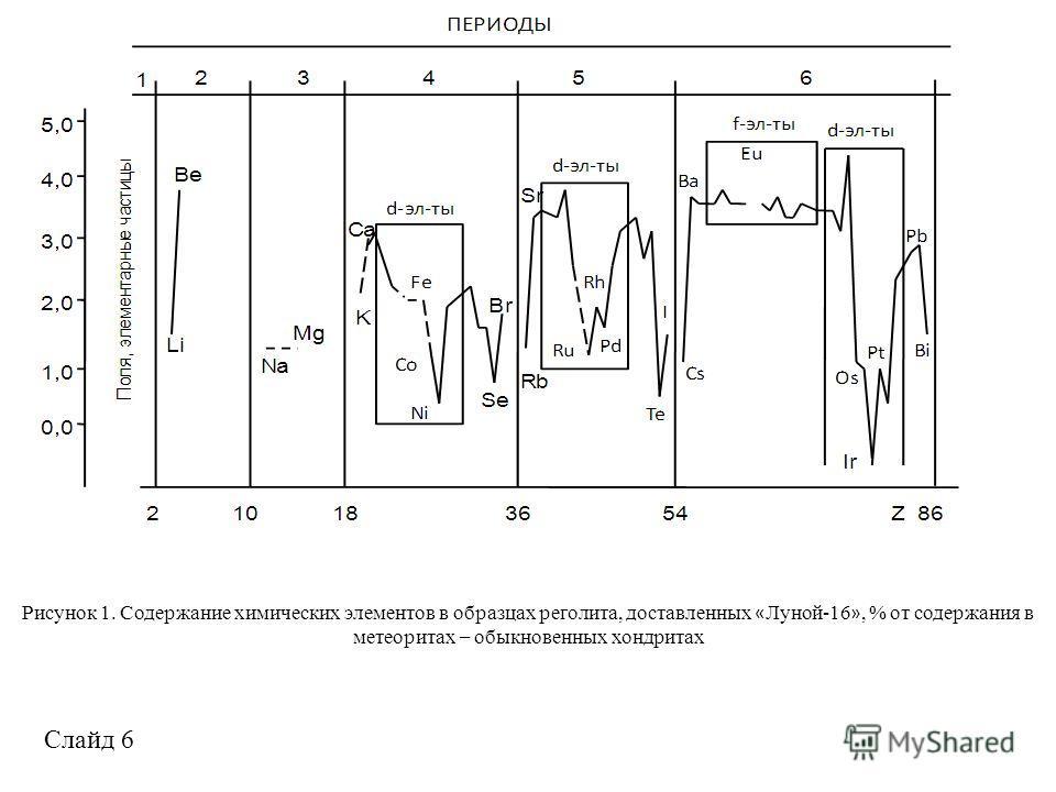 Рисунок 1. Содержание химических элементов в образцах реголита, доставленных « Луной-16 », % от содержания в метеоритах – обыкновенных хондритах Слайд 6