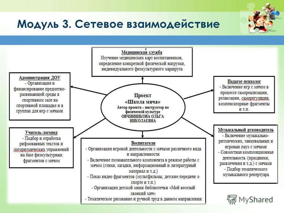 Модуль 3. Сетевое взаимодействие