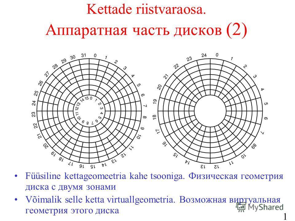 13 Kettade riistvaraosa. Аппаратная часть дисков (2) Füüsiline kettageomeetria kahe tsooniga. Физическая геометрия диска с двумя зонами Võimalik selle ketta virtuallgeometria. Возможная виртуальная геометрия этого диска