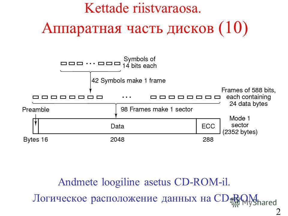 21 Kettade riistvaraosa. Аппаратная часть дисков (10) Andmete loogiline asetus CD-ROM-il. Логическое расположение данных на CD-ROM