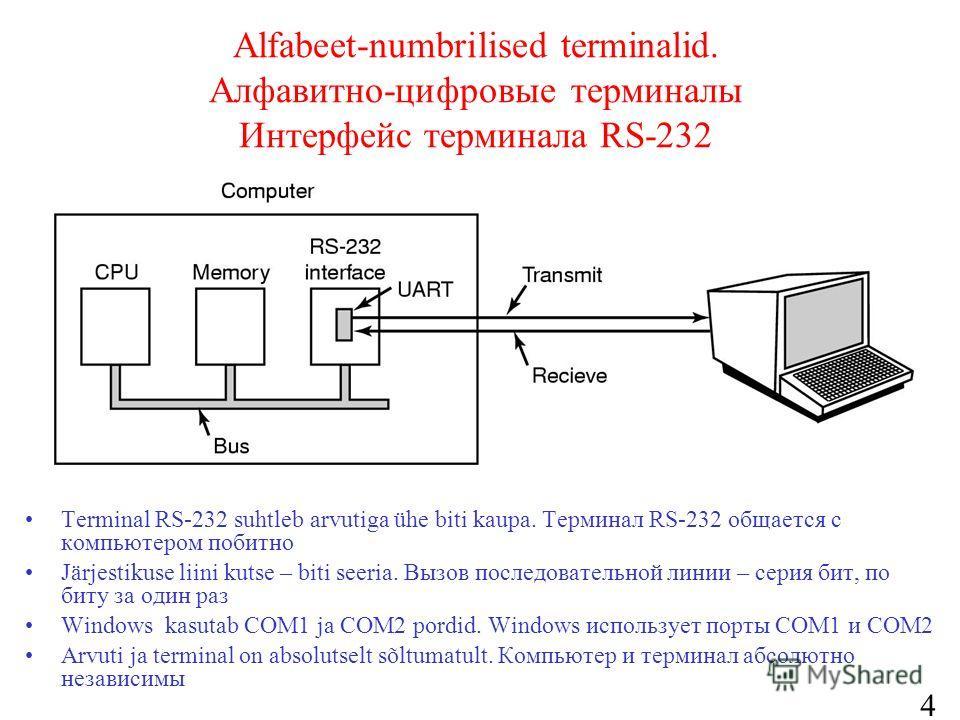 41 Alfabeet-numbrilised terminalid. Алфавитно-цифровые терминалы Интерфейс терминала RS-232 Terminal RS-232 suhtleb arvutiga ühe biti kaupa. Терминал RS-232 общается с компьютером побитно Järjestikuse liini kutse – biti seeria. Вызов последовательной