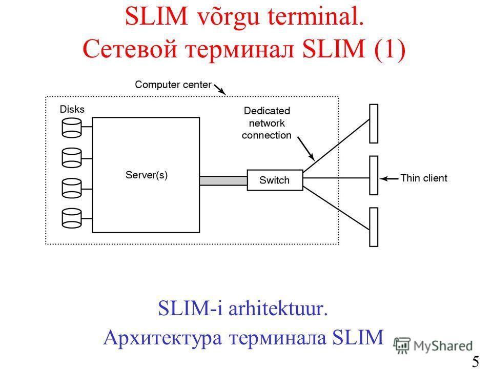 52 SLIM võrgu terminal. Сетевой терминал SLIM (1) SLIM-i arhitektuur. Архитектура терминала SLIM