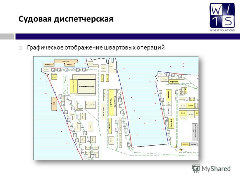 Судовая диспетчерская Графическое отображение швартовых операций