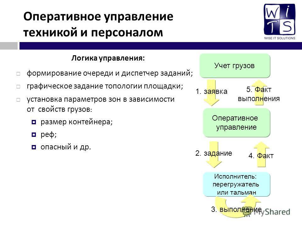 Оперативное управление техникой и персоналом Логика управления : формирование очереди и диспетчер заданий ; графическое задание топологии площадки ; установка параметров зон в зависимости от свойств грузов : размер контейнера ; реф ; опасный и др. Уч