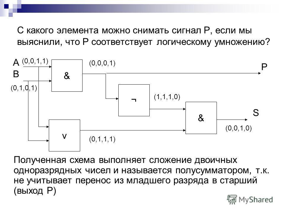 С какого элемента можно снимать сигнал Р, если мы выяснили, что Р соответствует логическому умножению? Полученная схема выполняет сложение двоичных одноразрядных чисел и называется полусумматором, т.к. не учитывает перенос из младшего разряда в старш