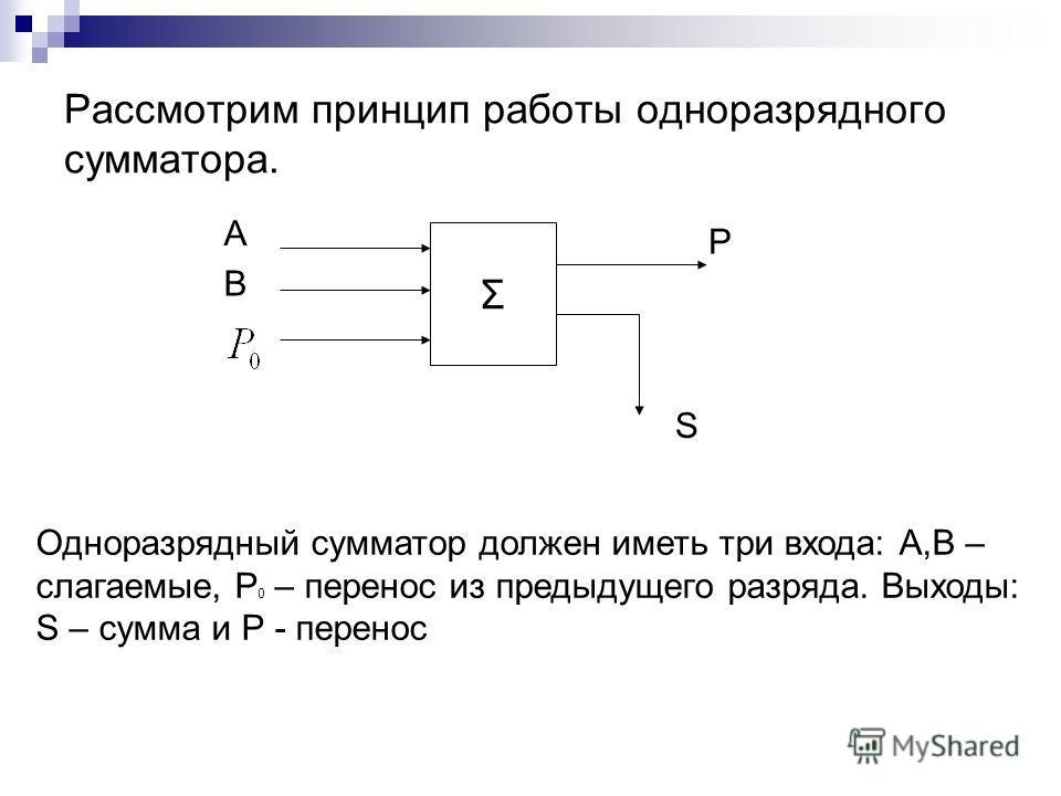 Рассмотрим принцип работы одноразрядного сумматора. Р Σ А В S Одноразрядный сумматор должен иметь три входа: А,В – слагаемые, Р 0 – перенос из предыдущего разряда. Выходы: S – сумма и Р - перенос