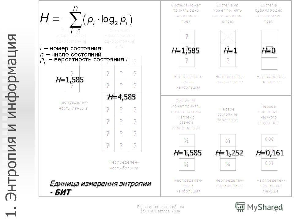 Виды систем и их свойства (с) Н.М. Светлов, 2006 5/ 11 1. Энтропия и информация H=1,585 H=4,585 H=1,585 H=1 H=0 H=1,585 H=1,252 H=0,161 Единица измерения энтропии - БИТ