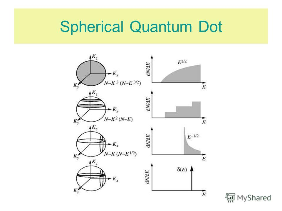 Spherical Quantum Dot