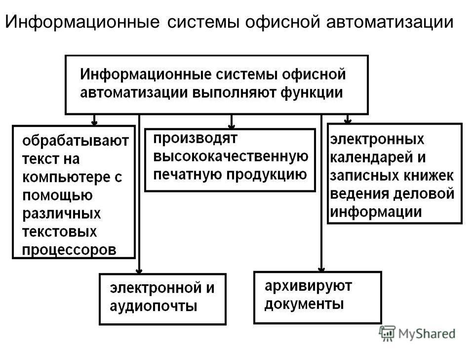 Информационные системы офисной автоматизации