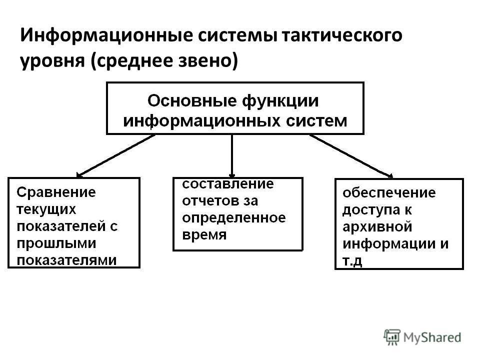 Информационные системы тактического уровня (среднее звено)