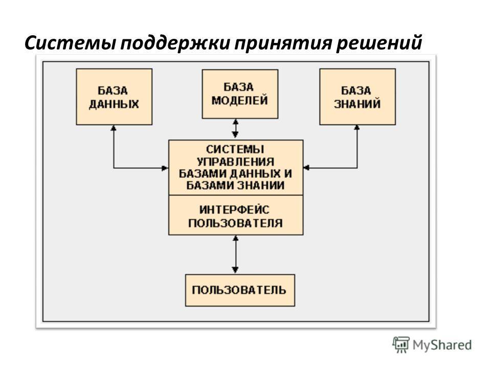 Системы поддержки принятия решений
