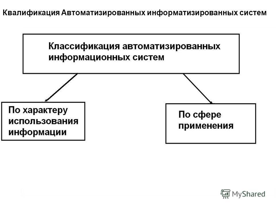 Квалификация Автоматизированных информатизированных систем