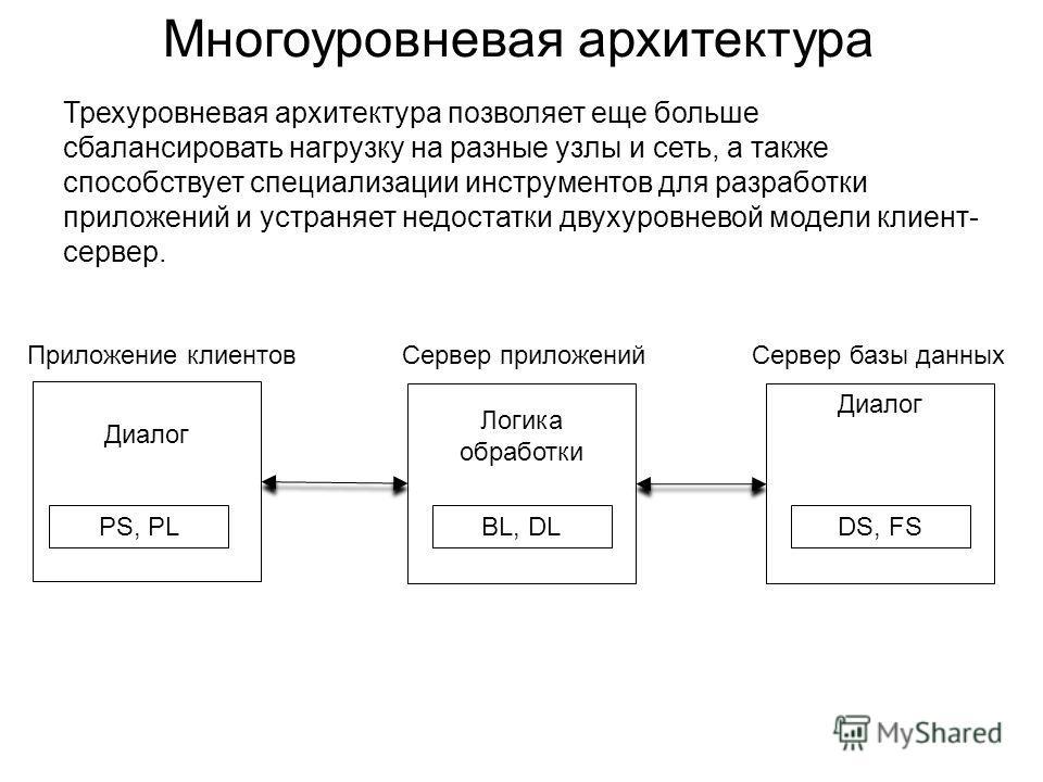 Многоуровневая архитектура Трехуровневая архитектура позволяет еще больше сбалансировать нагрузку на разные узлы и сеть, а также способствует специализации инструментов для разработки приложений и устраняет недостатки двухуровневой модели клиент- сер