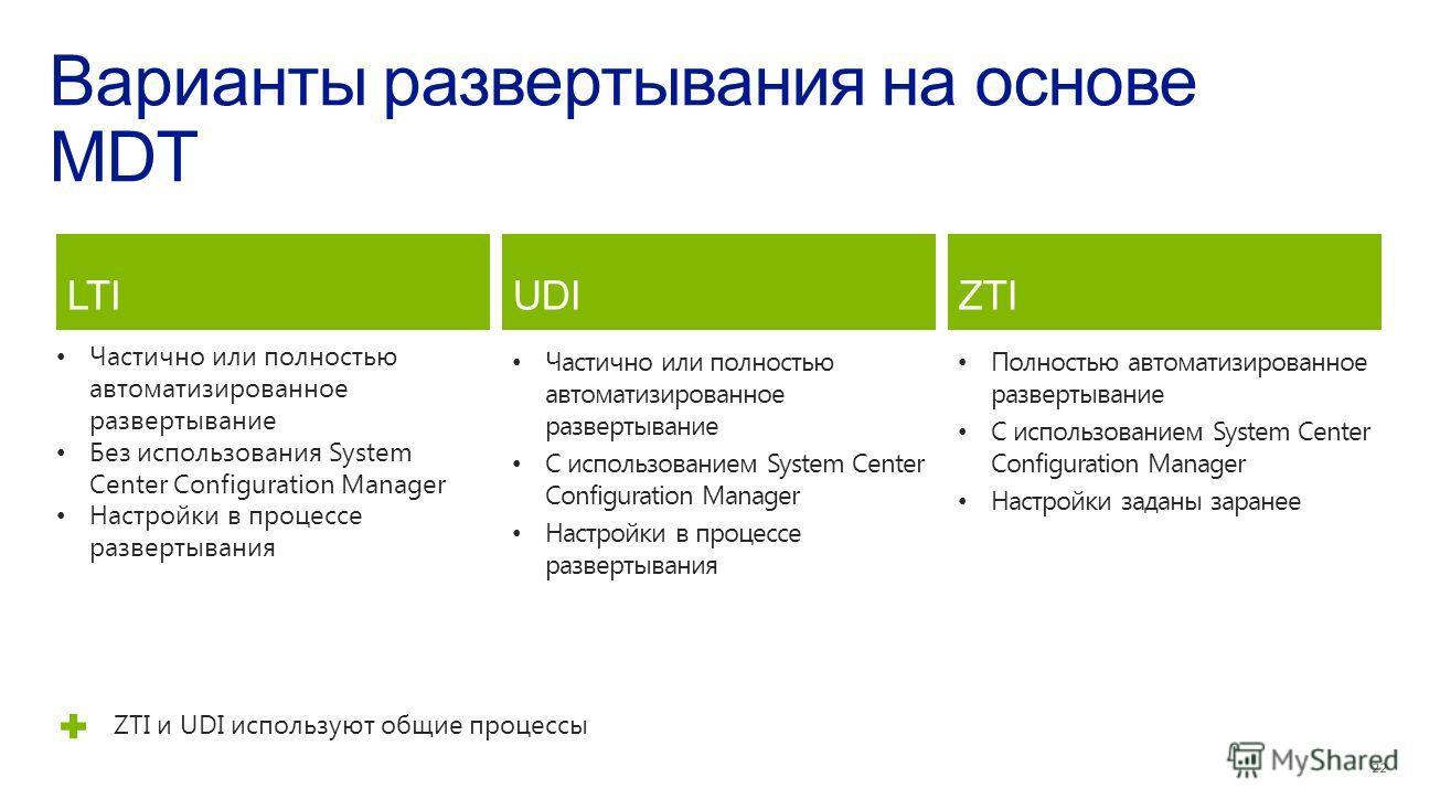 Частично или полностью автоматизированное развертывание С использованием System Center Configuration Manager Настройки в процессе развертывания Полностью автоматизированное развертывание С использованием System Center Configuration Manager Настройки