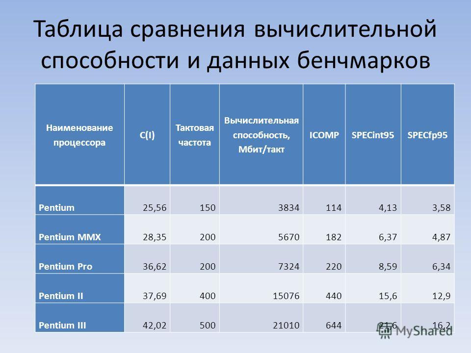 Таблица сравнения вычислительной способности и данных бенчмарков Наименование процессора C(I) Тактовая частота Вычислительная способность, Мбит/такт ICOMPSPECint95SPECfp95 Pentium25,5615038341144,133,58 Pentium MMX28,3520056701826,374,87 Pentium Pro3