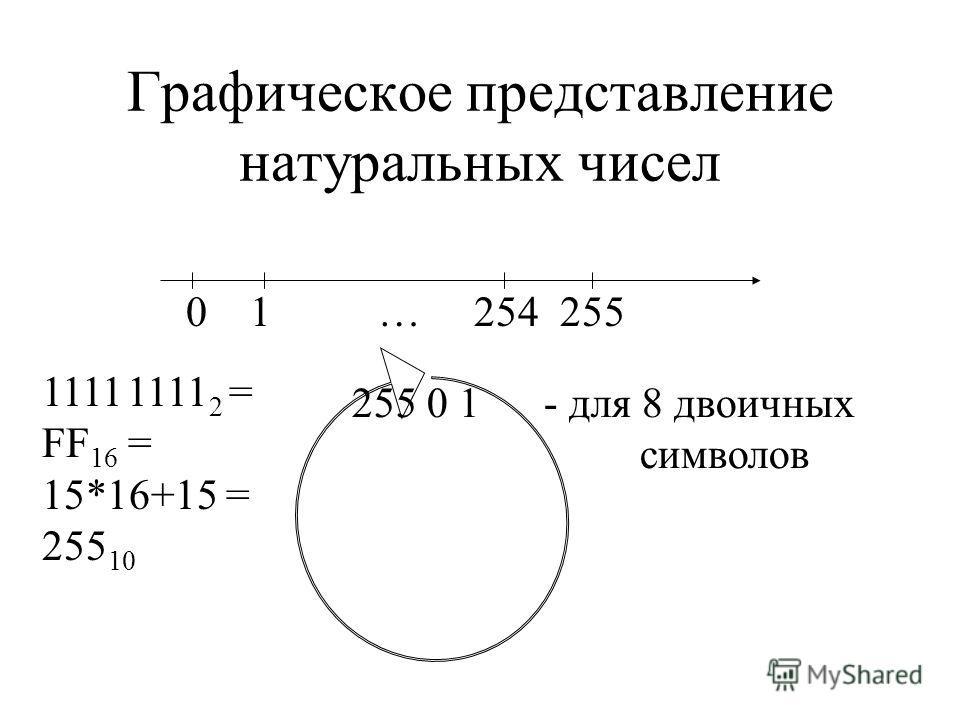 Графическое представление натуральных чисел 0 1…254 255 255 0 1- для 8 двоичных символов 1111 1111 2 = FF 16 = 15*16+15 = 255 10