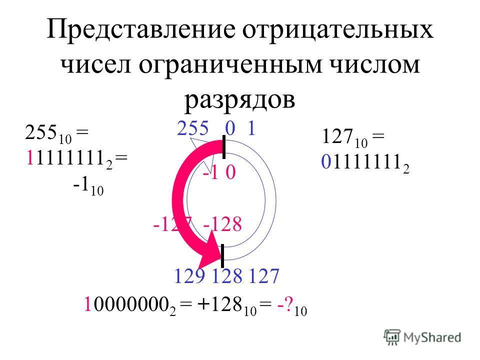 Представление отрицательных чисел ограниченным числом разрядов 2550 1 10000000 2 = +128 10 = -? 10 129 128 127 -127 -128 -1 0 255 10 = 11111111 2 = -1 10 127 10 = 01111111 2