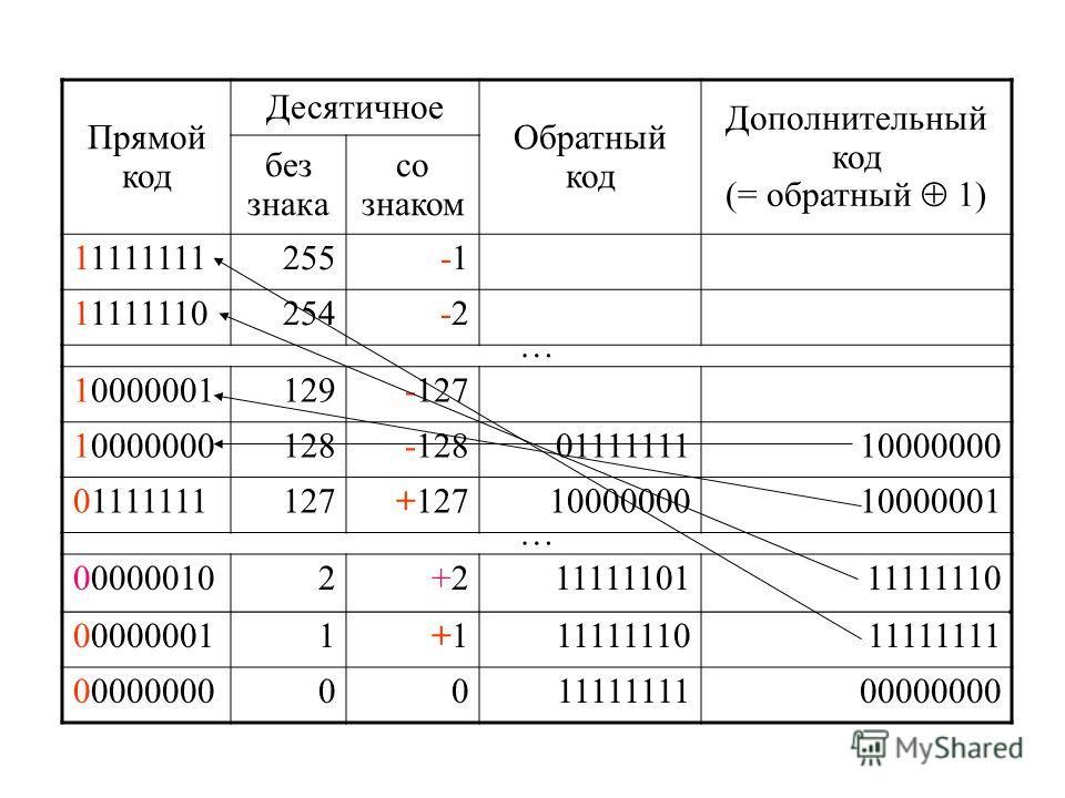Прямой код Десятичное Обратный код Дополнительный код (= обратный 1) без знака со знаком 11111111255-1 11111110254-2-2 … 10000001129-127 10000000128-1280111111110000000 01111111127+1271000000010000001 … 000000102+2+21111110111111110 000000011+1+11111