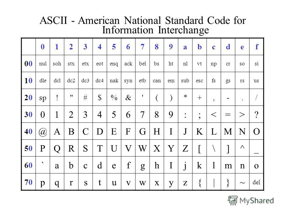 ASCII - American National Standard Code for Information Interchange 0123456789abcdef 0 nulsohstxetxeotenqackbelbshtnlvtnpcrsosi 1010 dledcldc2dc3dc4naksynetbcanemsubescfsgsrsus 2020sp!