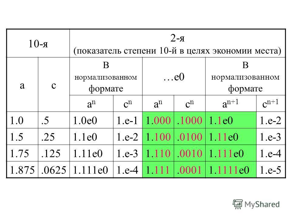 10-я 2-я (показатель степени 10-й в целях экономии места) ac В нормализованном формате …e0 В нормализованном формате anan cncn anan cncn a n+1 c n+1 1.0.51.0e01.e-11.000.10001.1e01.e-2 1.5.251.1e01.e-21.100.01001.11e01.e-3 1.75.1251.11e01.e-31.110.00