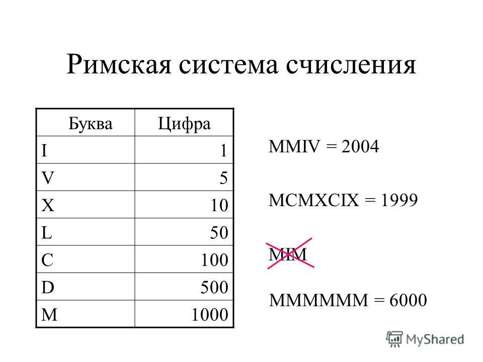 Римская система счисления MMIV = 2004 MCMXCIX = 1999 MIM Буква Цифра I1 V5 X10 L50 C100 D500 M1000 MMMMMM = 6000