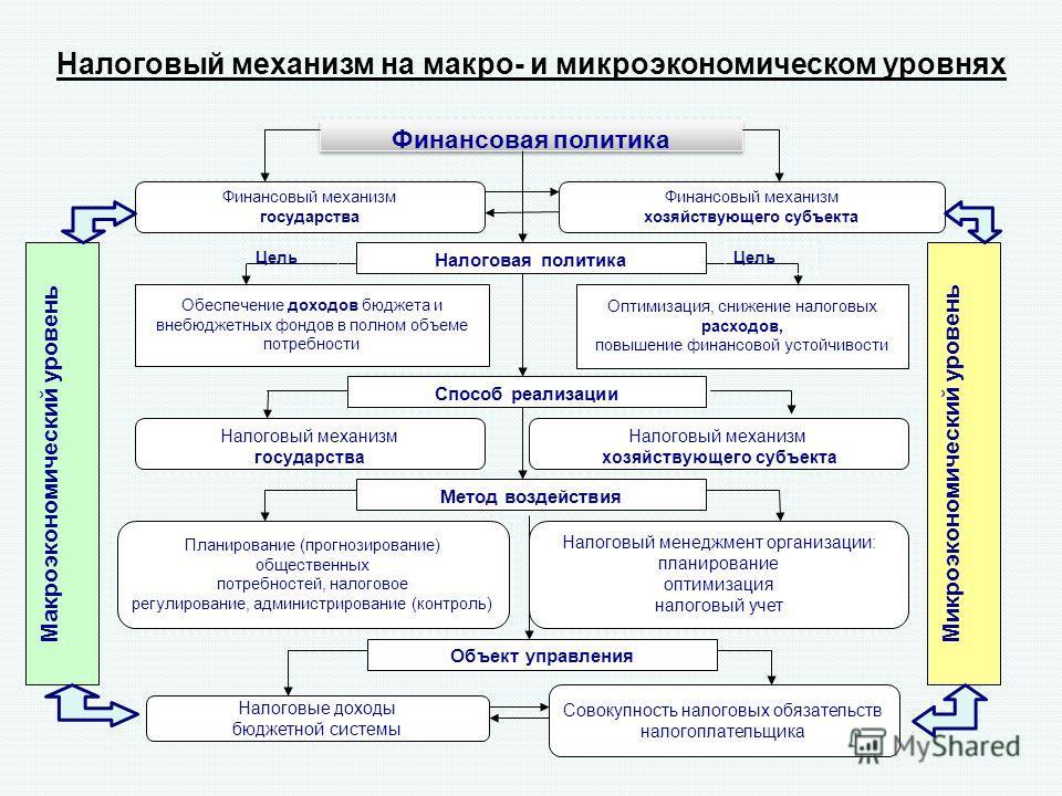 Финансовая политика Финансовый механизм государства Финансовый механизм хозяйствующего субъекта Макроэкономический уровень Микроэкономический уровень Налоговая политика Обеспечение доходов бюджета и внебюджетных фондов в полном объеме потребности Опт