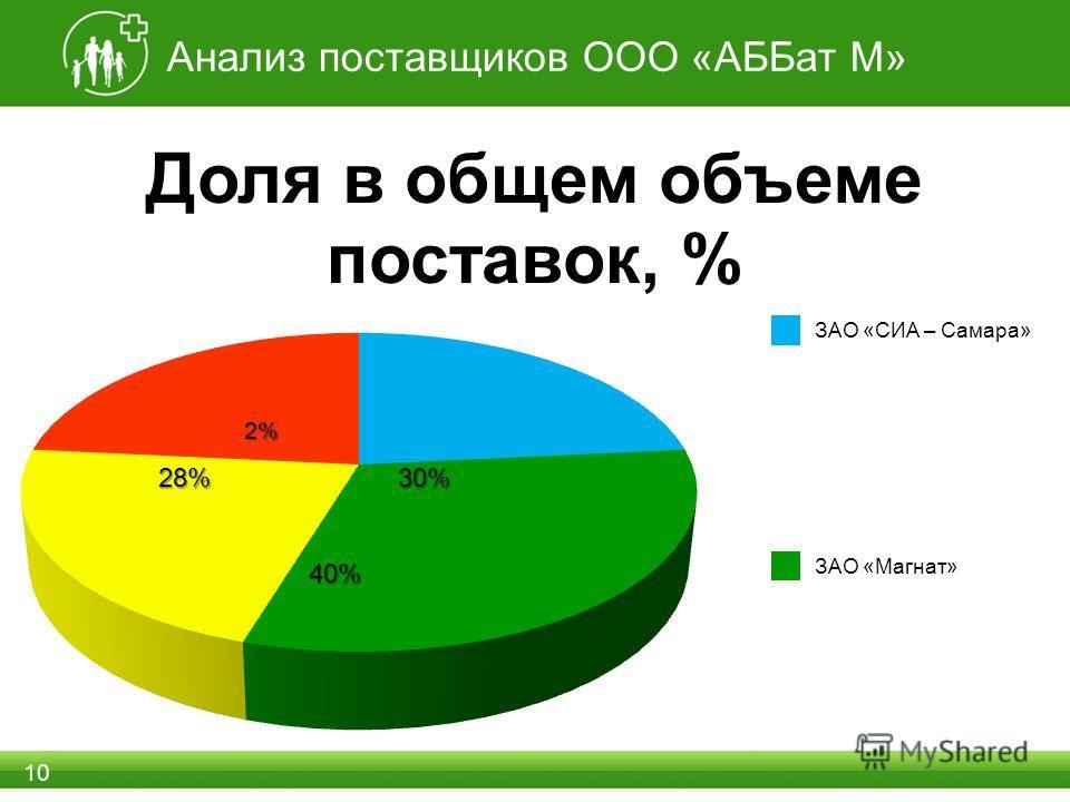 Анализ поставщиков ООО «АББат М» 10