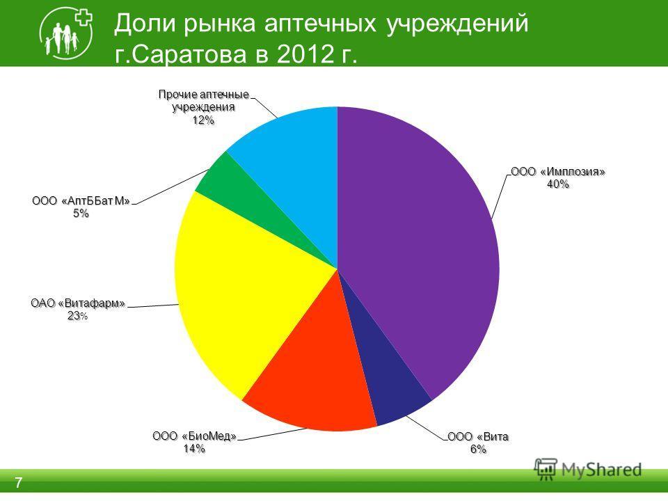 Доли рынка аптечных учреждений г.Саратова в 2012 г. 7