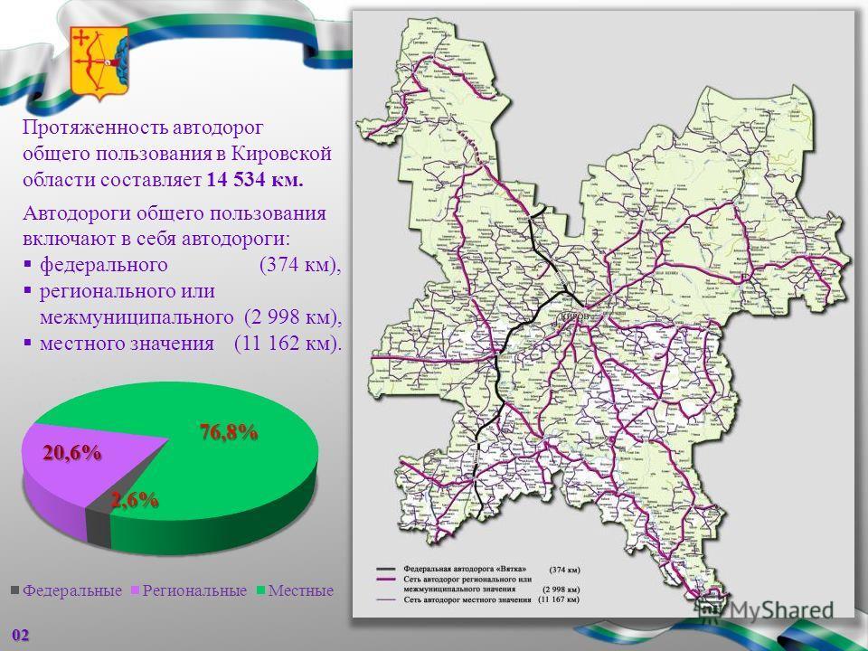 02 Протяженность автодорог общего пользования в Кировской области составляет 14 534 км. Автодороги общего пользования включают в себя автодороги: федерального (374 км), регионального или межмуниципального (2 998 км), местного значения (11 162 км). 76