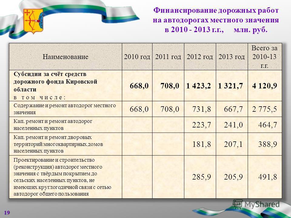 Финансирование дорожных работ на автодорогах местного значения в 2010 - 2013 г.г., млн. руб.19