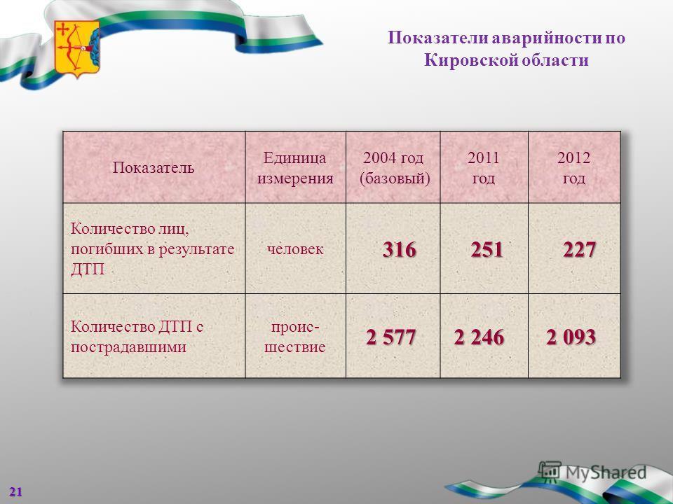 Показатели аварийности по Кировской области 21