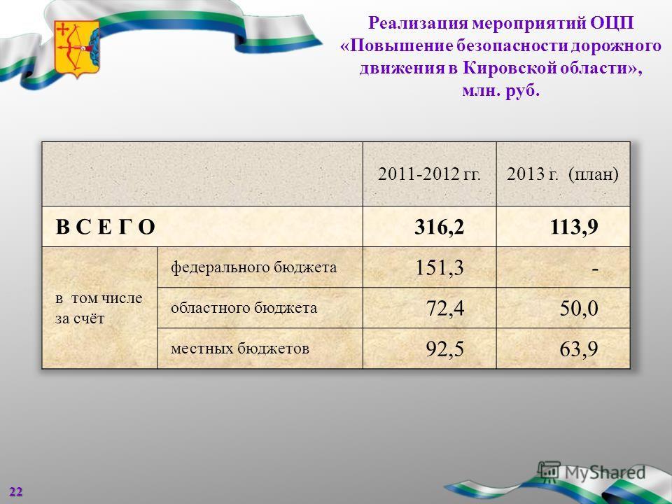 Реализация мероприятий ОЦП «Повышение безопасности дорожного движения в Кировской области», млн. руб.22